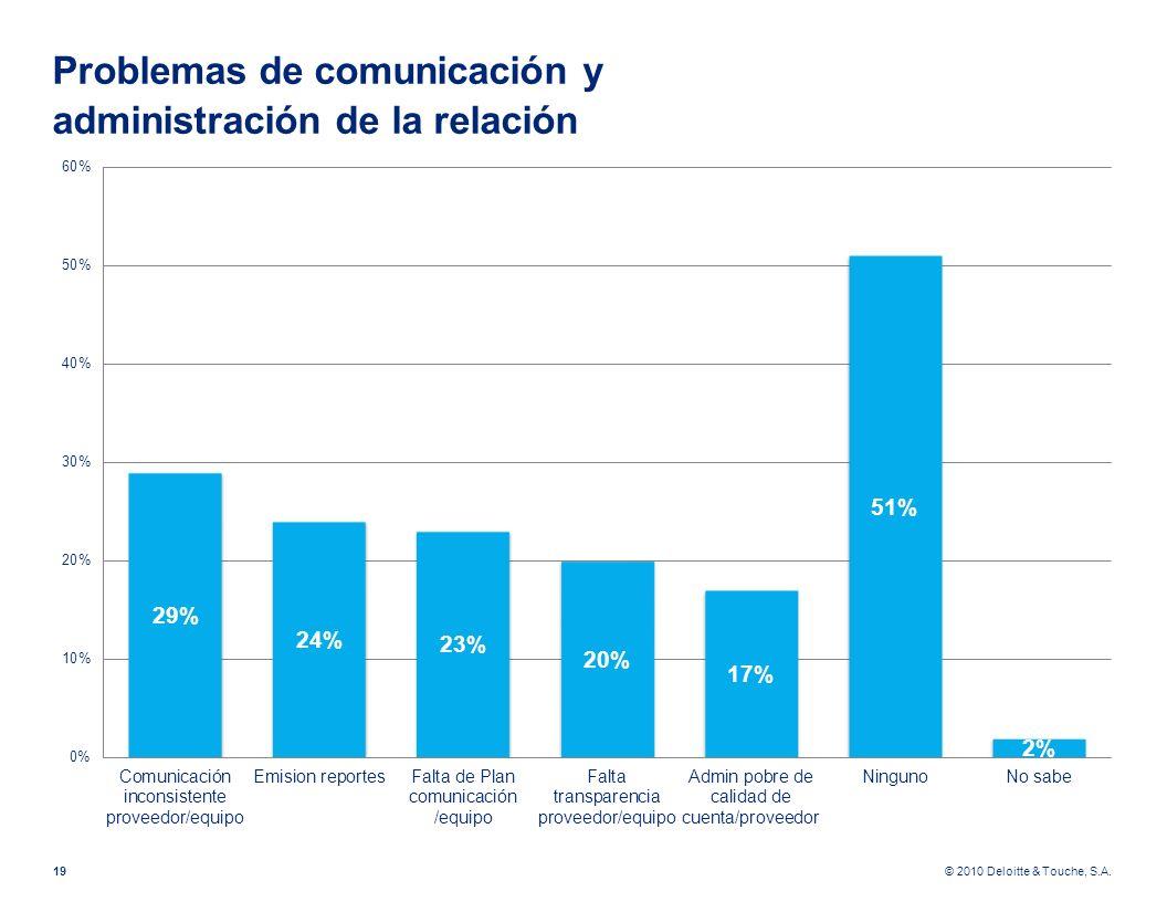Problemas de comunicación y administración de la relación