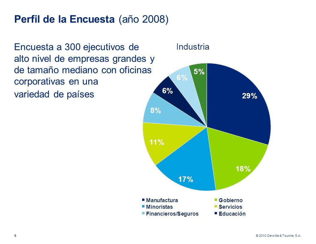 Perfil de la Encuesta (año 2008)
