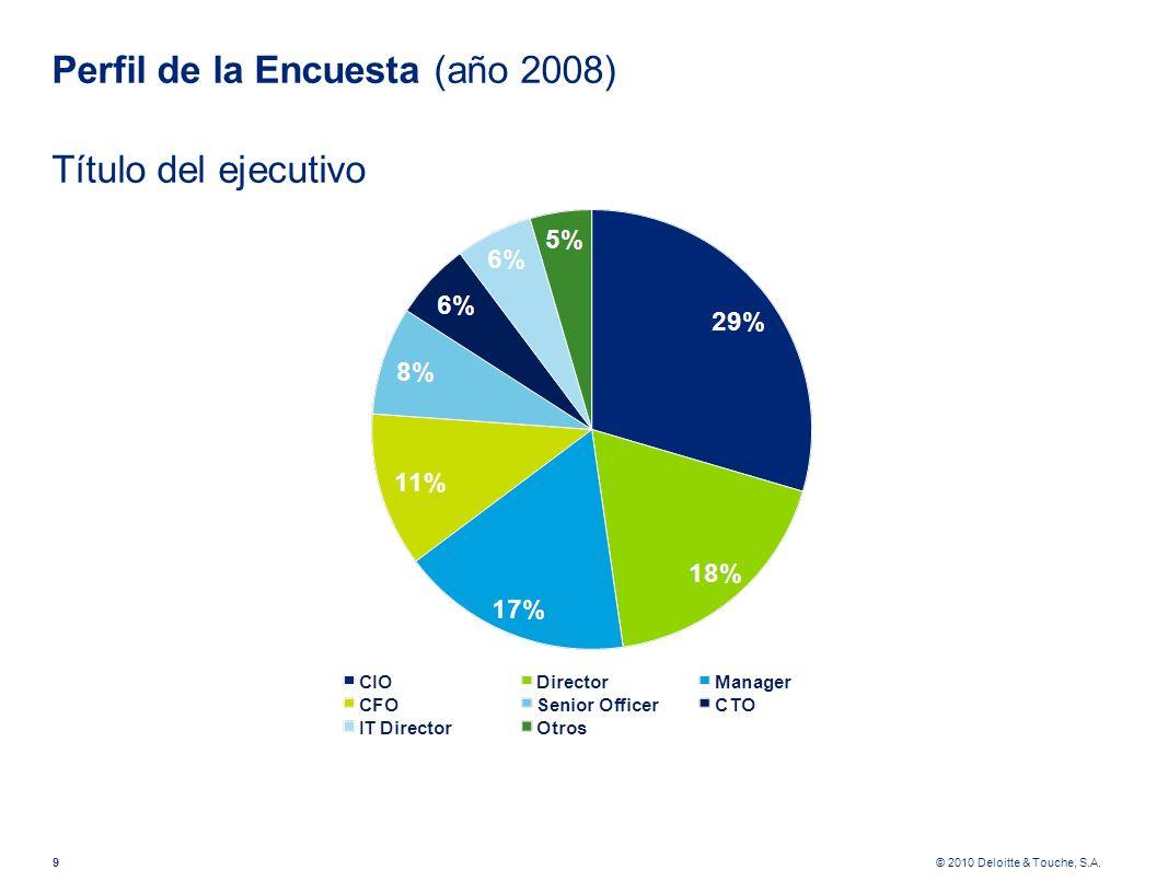 Perfil de la Encuesta (año 2008) Título del ejecutivo