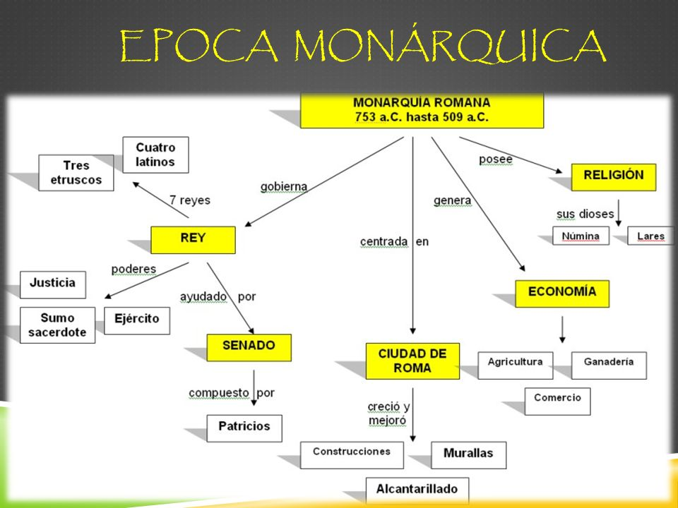 EPOCA MONÁRQUICA