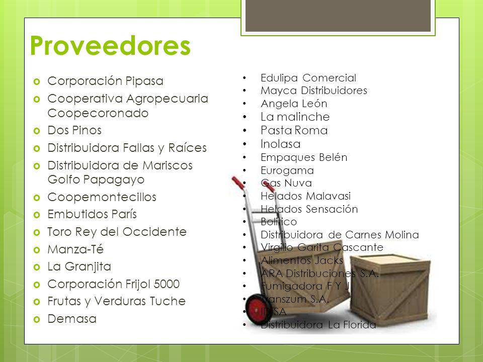 Proveedores Corporación Pipasa Cooperativa Agropecuaria Coopecoronado