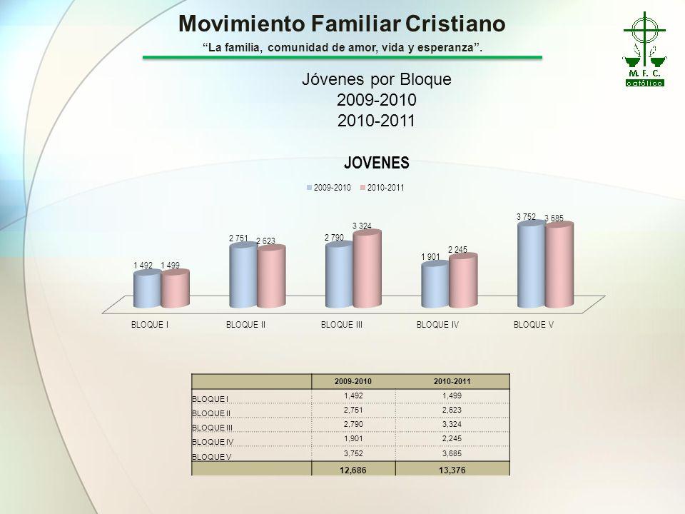 Jóvenes por Bloque 2009-2010. 2010-2011. 2009-2010. 2010-2011. BLOQUE I. 1,492. 1,499. BLOQUE II.