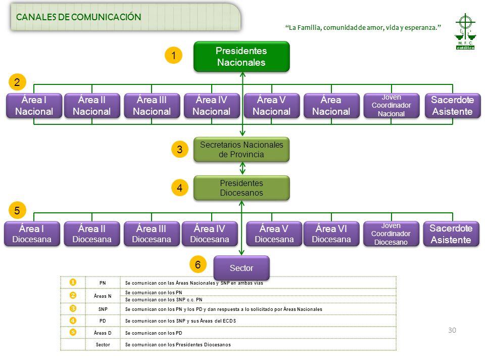 1 2 3 4 5 6 CANALES DE COMUNICACIÓN Presidentes Nacionales