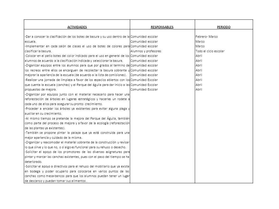 ACTIVIDADES RESPONSABLES. PERIODO. -Dar a conocer la clasificación de los botes de basura y su uso dentro de la escuela.
