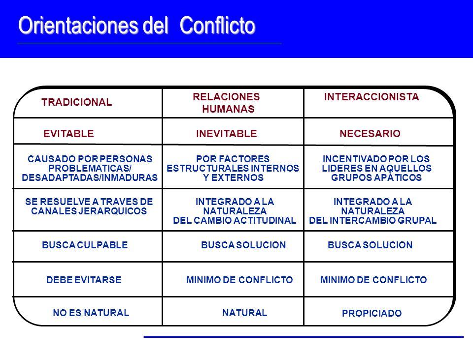 Orientaciones del Conflicto