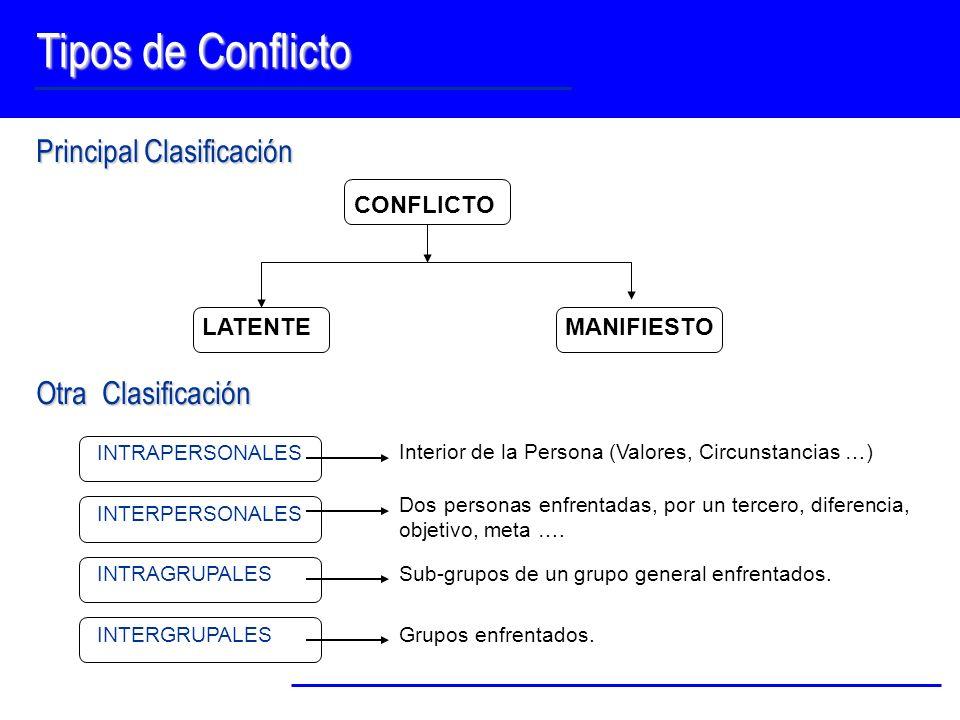 Tipos de Conflicto Principal Clasificación Otra Clasificación