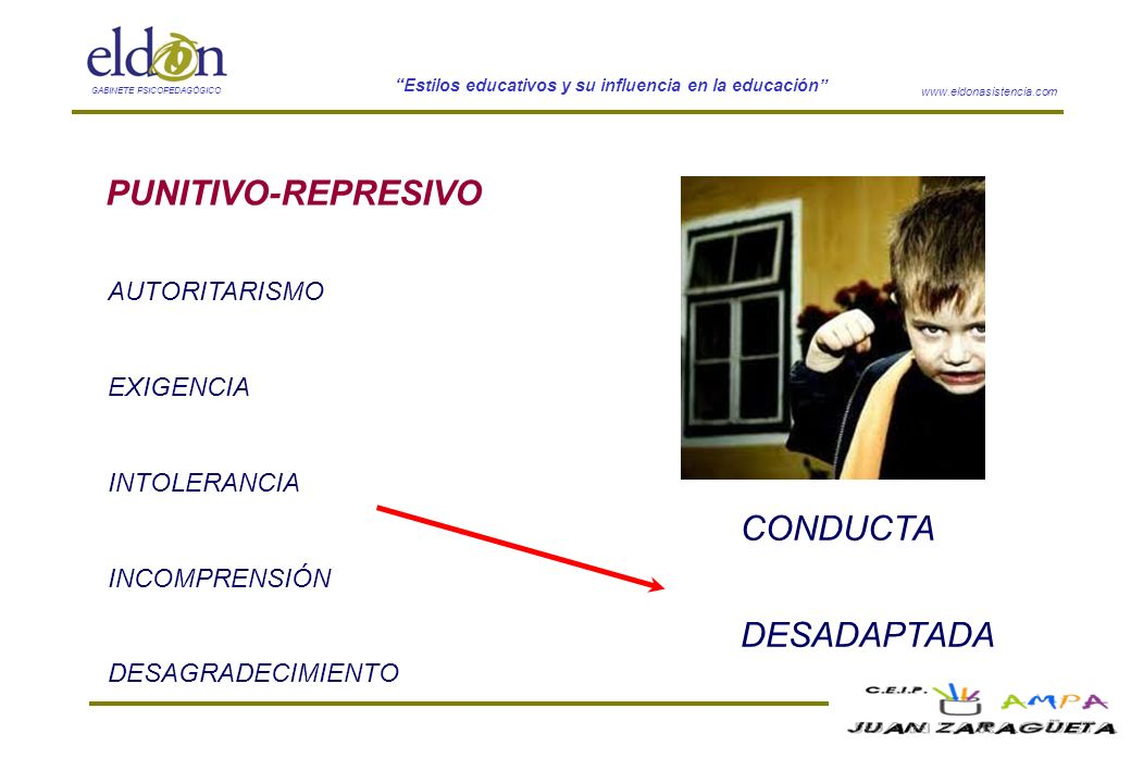 PUNITIVO-REPRESIVO CONDUCTA DESADAPTADA AUTORITARISMO EXIGENCIA