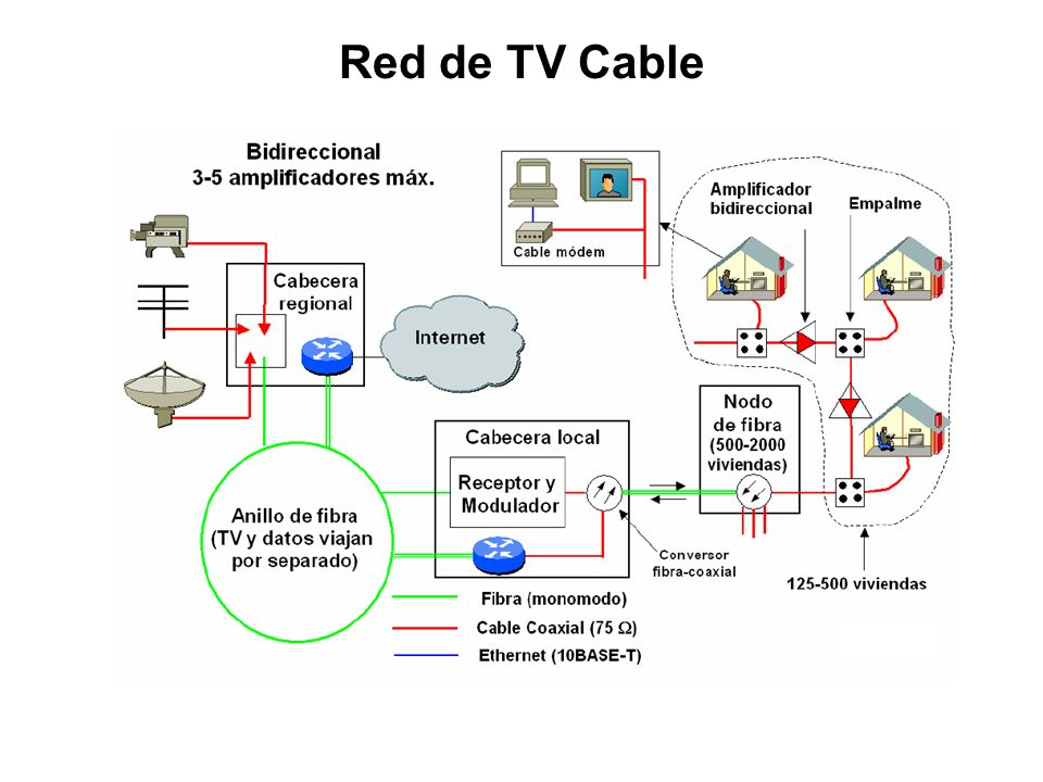 Red de TV Cable