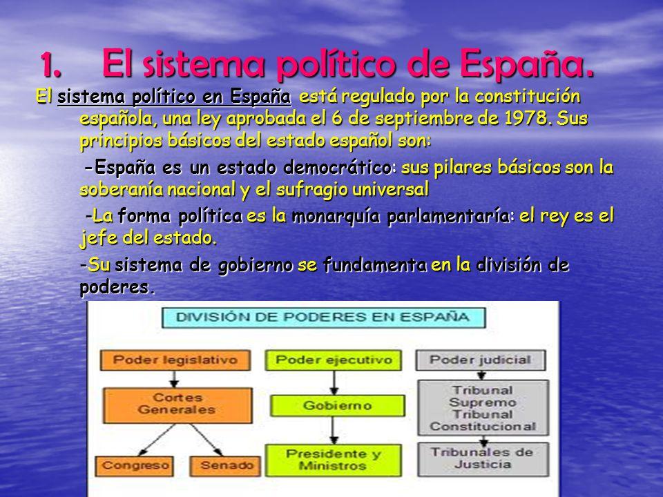El sistema político de España.