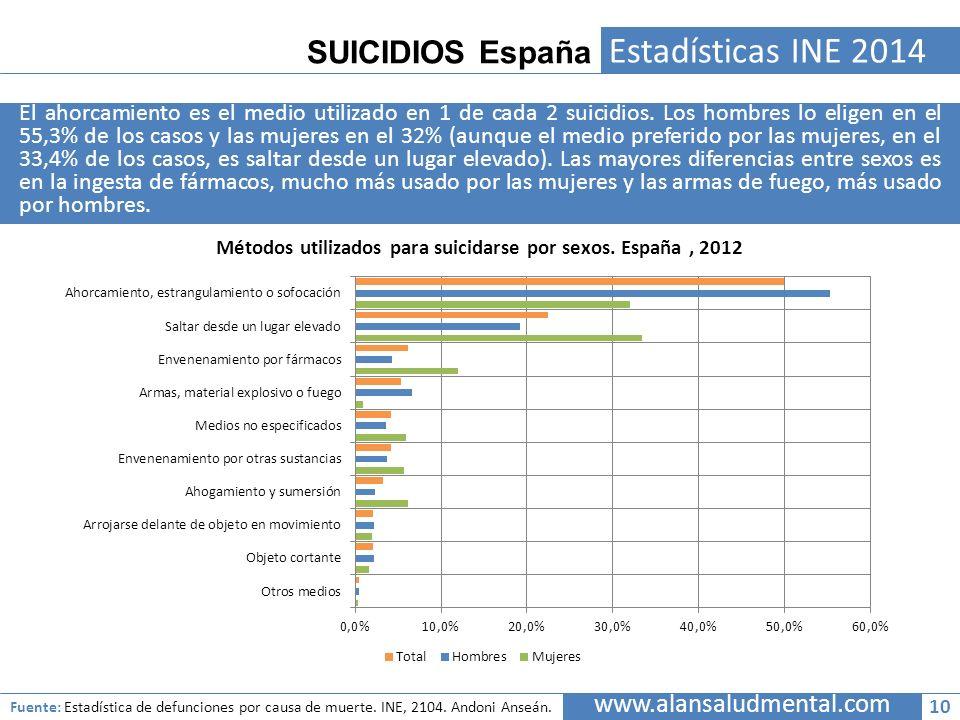 Estadísticas INE 2014 SUICIDIOS España www.alansaludmental.com
