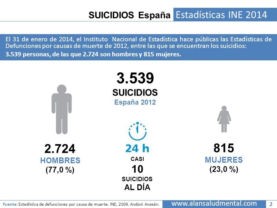 3.539 2.724 815 Estadísticas INE 2014 10 SUICIDIOS España SUICIDIOS