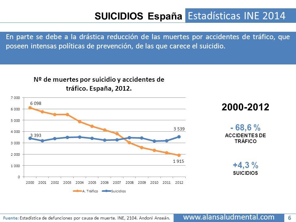 Estadísticas INE 2014 SUICIDIOS España 2000-2012 - 68,6 % +4,3 %