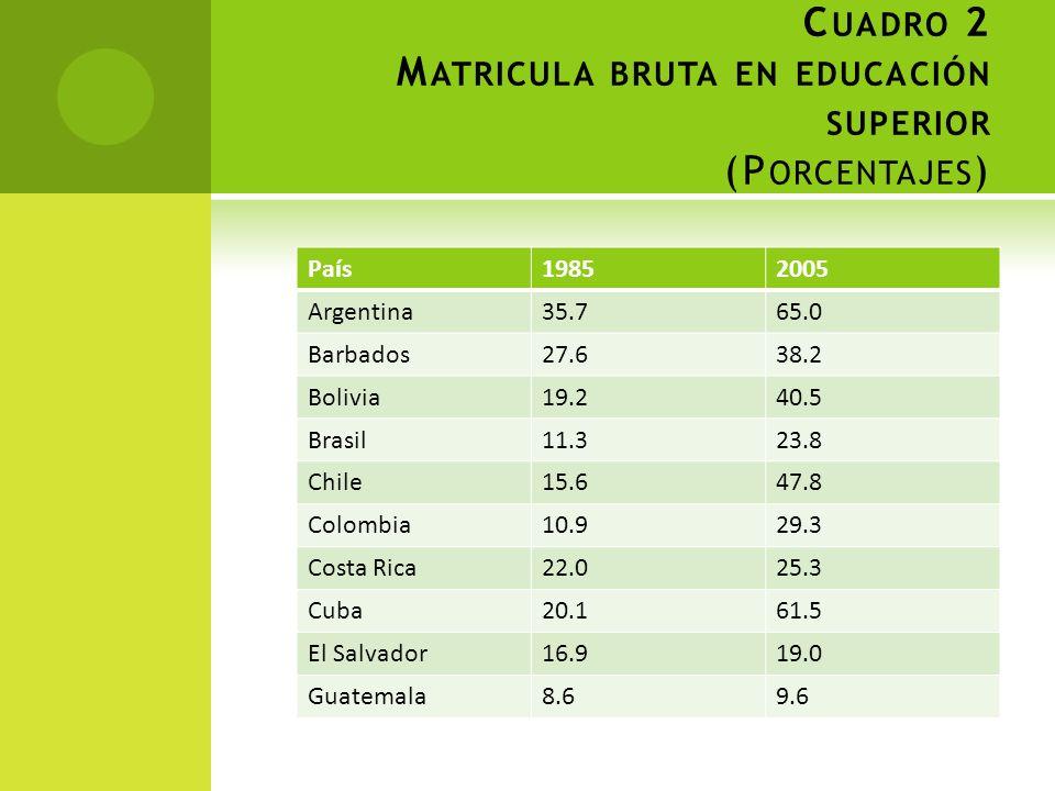 Cuadro 2 Matricula bruta en educación superior (Porcentajes)