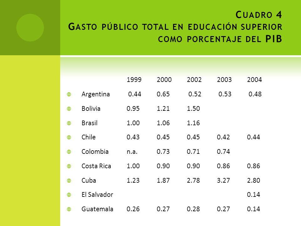 Cuadro 4 Gasto público total en educación superior como porcentaje del PIB