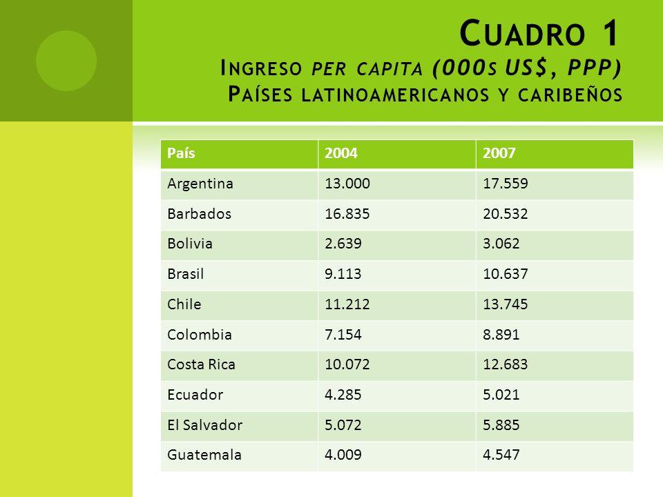 Cuadro 1 Ingreso per capita (000s US$, PPP) Países latinoamericanos y caribeños