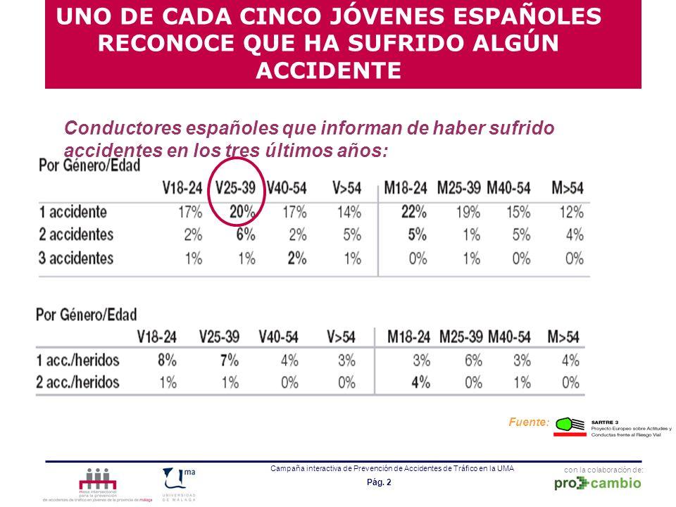UNO DE CADA CINCO JÓVENES ESPAÑOLES RECONOCE QUE HA SUFRIDO ALGÚN ACCIDENTE