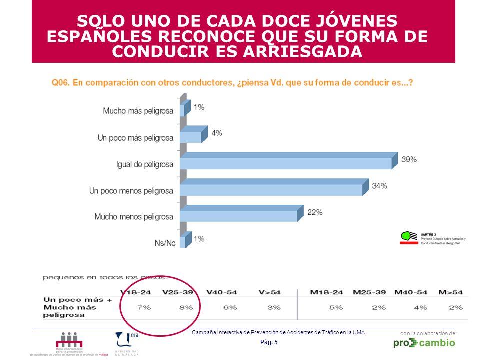 SOLO UNO DE CADA DOCE JÓVENES ESPAÑOLES RECONOCE QUE SU FORMA DE CONDUCIR ES ARRIESGADA