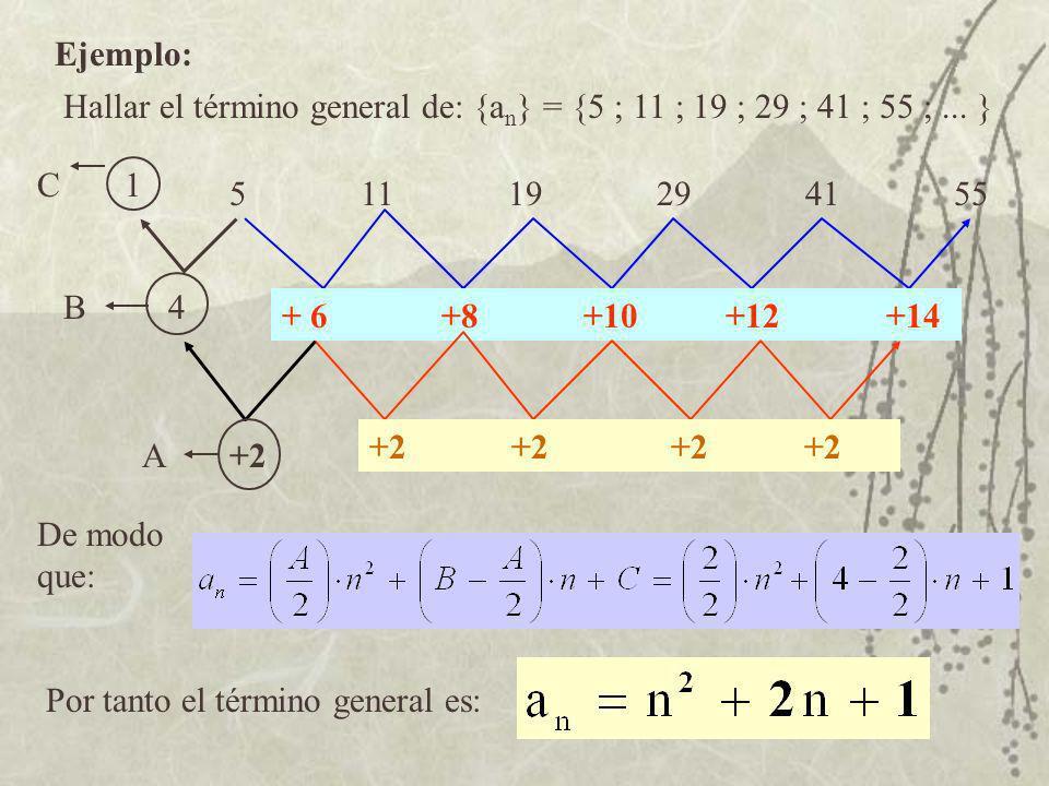 Ejemplo: Hallar el término general de: {an} = {5 ; 11 ; 19 ; 29 ; 41 ; 55 ; ... } C. 1.