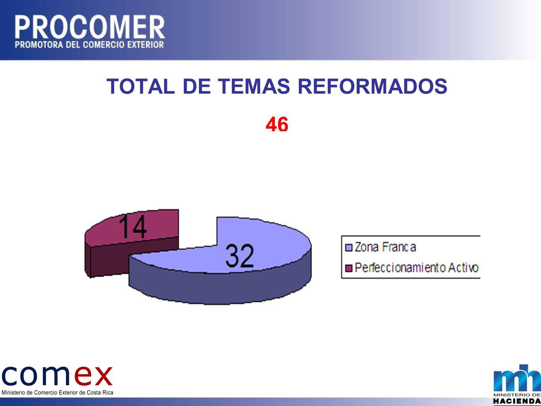 TOTAL DE TEMAS REFORMADOS
