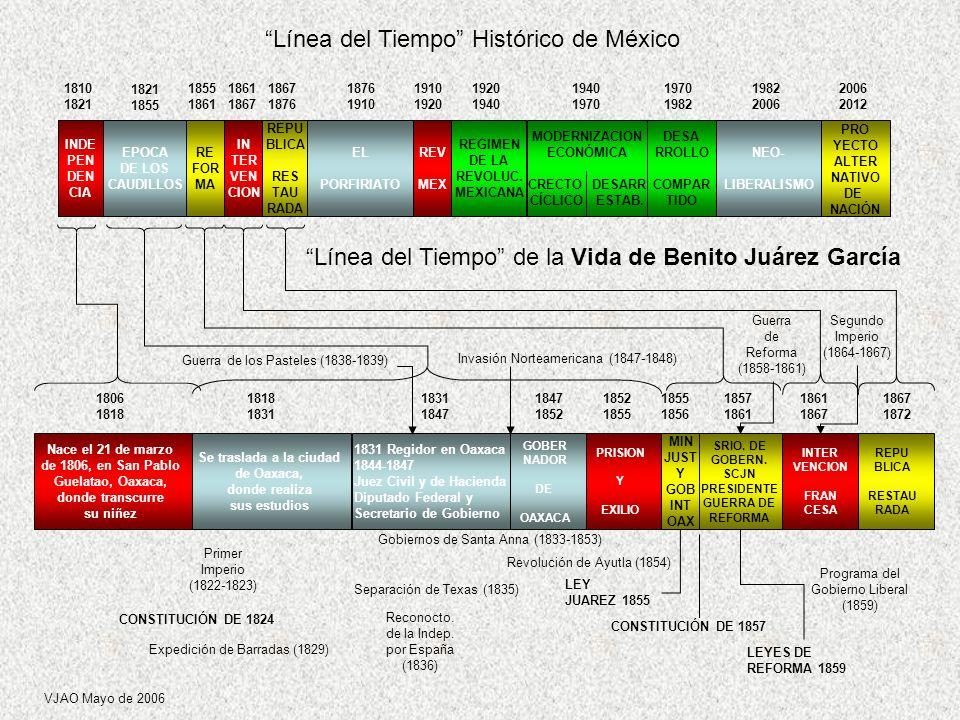 Línea del Tiempo Histórico de México