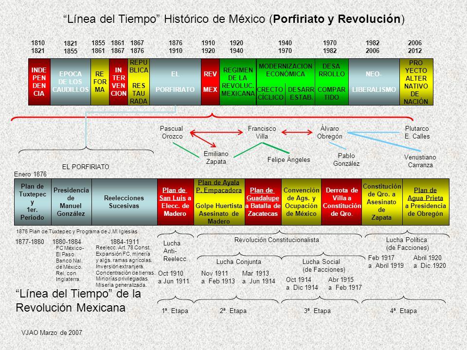 Línea del Tiempo Histórico de México (Porfiriato y Revolución)