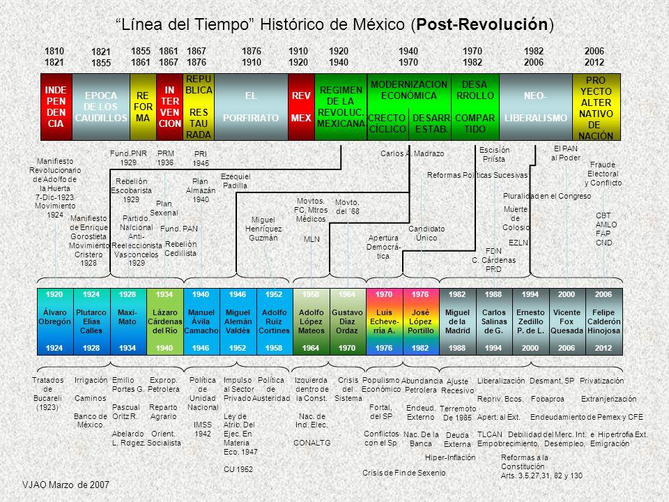 Línea del Tiempo Histórico de México (Post-Revolución)