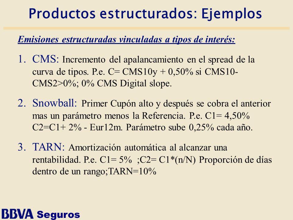 Productos estructurados: Ejemplos