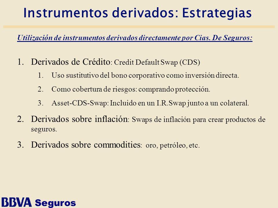 Instrumentos derivados: Estrategias