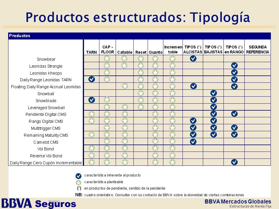 Productos estructurados: Tipología