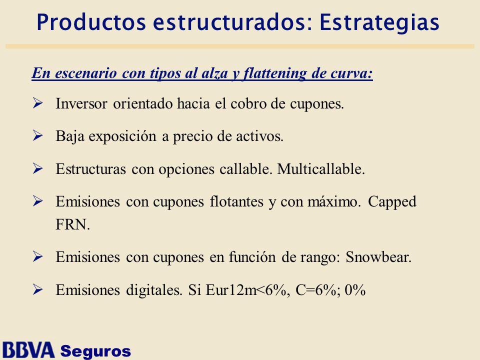 Productos estructurados: Estrategias