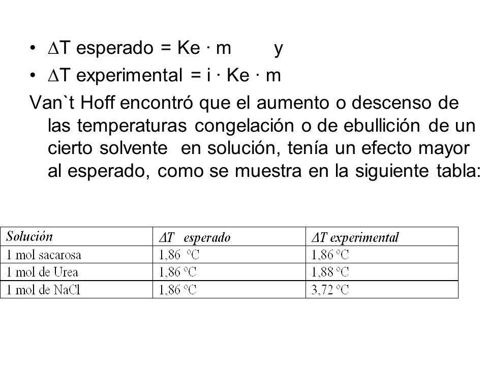 T esperado = Ke · m y T experimental = i · Ke · m.