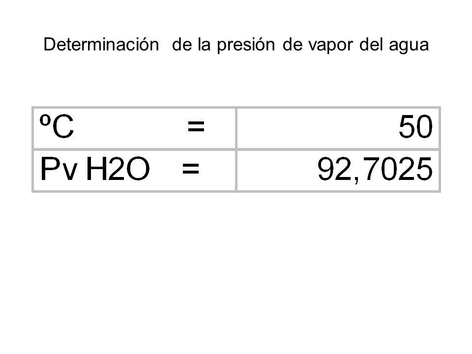 Determinación de la presión de vapor del agua