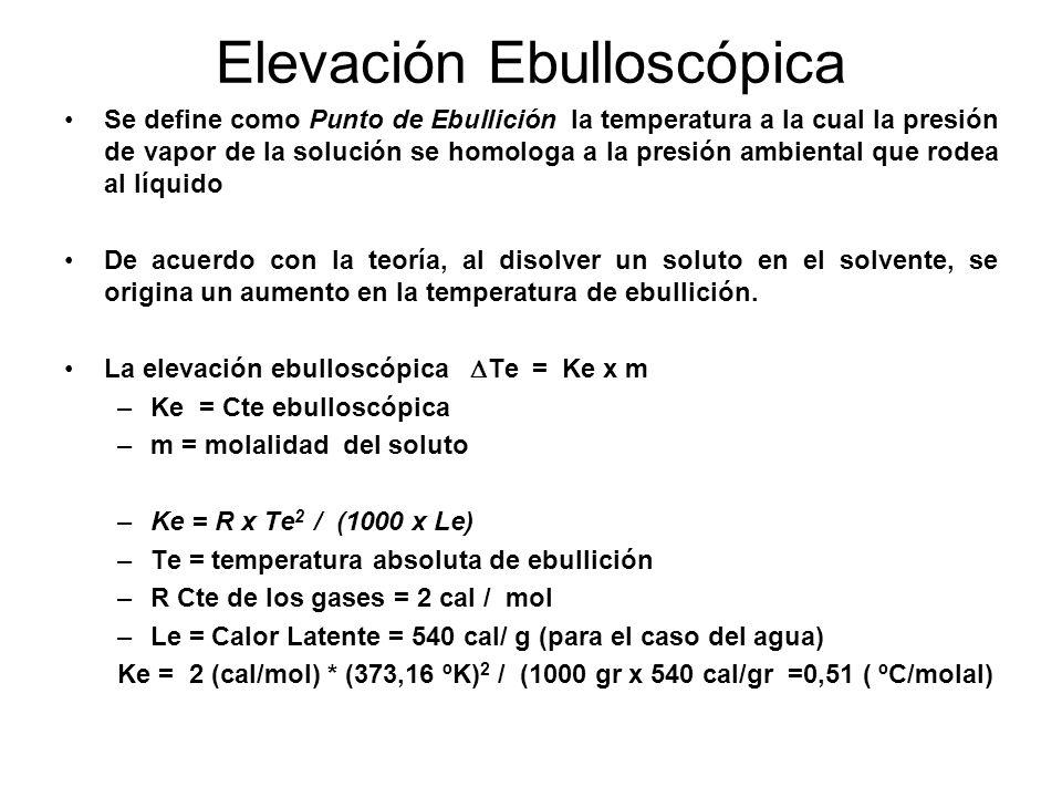 Elevación Ebulloscópica