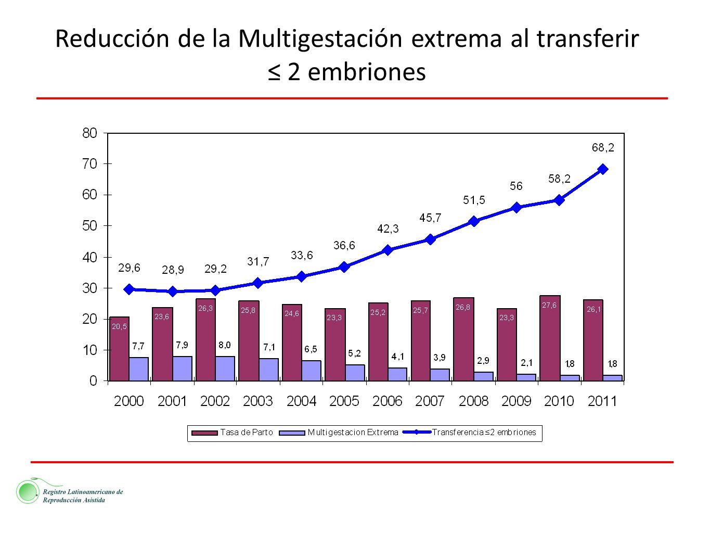 Reducción de la Multigestación extrema al transferir
