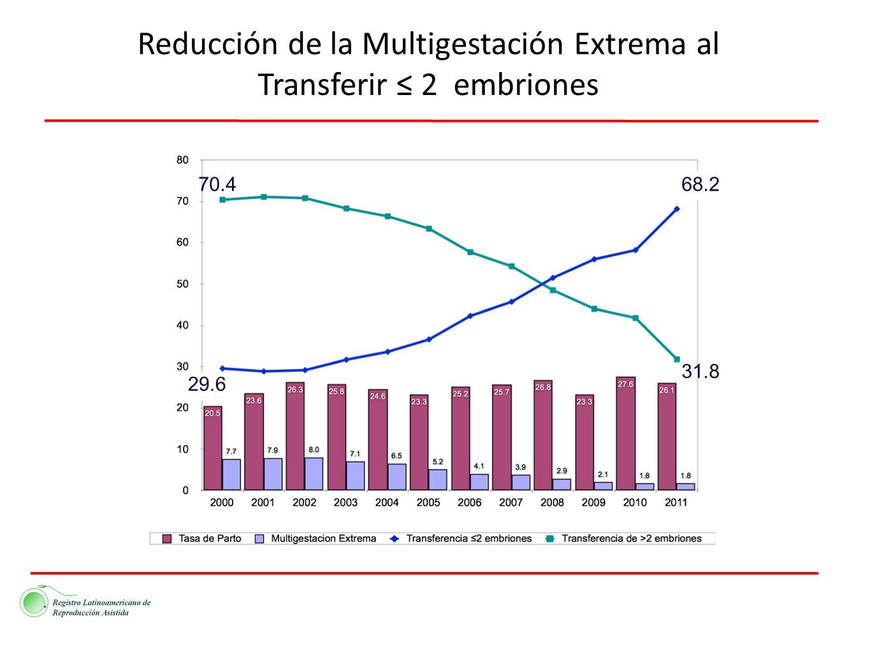Reducción de la Multigestación Extrema al Transferir ≤ 2 embriones