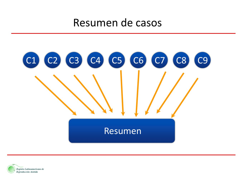 Resumen de casos C1 C2 C3 C4 C5 C6 C7 C8 C9 Resumen