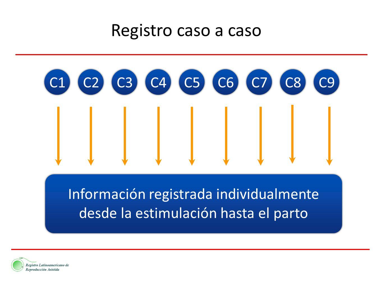 Registro caso a caso C1 C2 C3 C4 C5 C6 C7 C8 C9