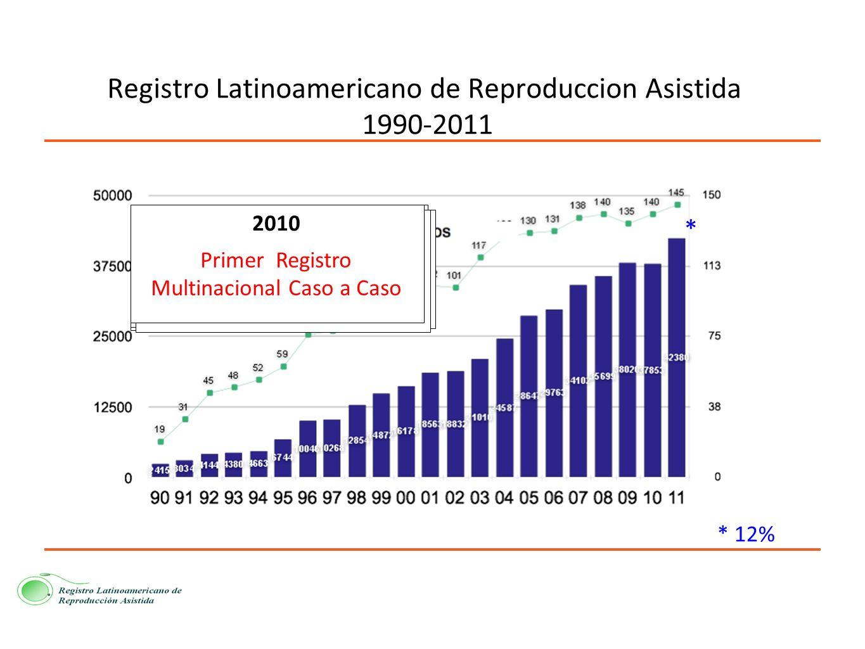 Registro Latinoamericano de Reproduccion Asistida 1990-2011