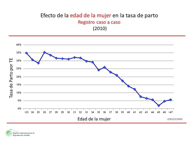 Efecto de la edad de la mujer en la tasa de parto