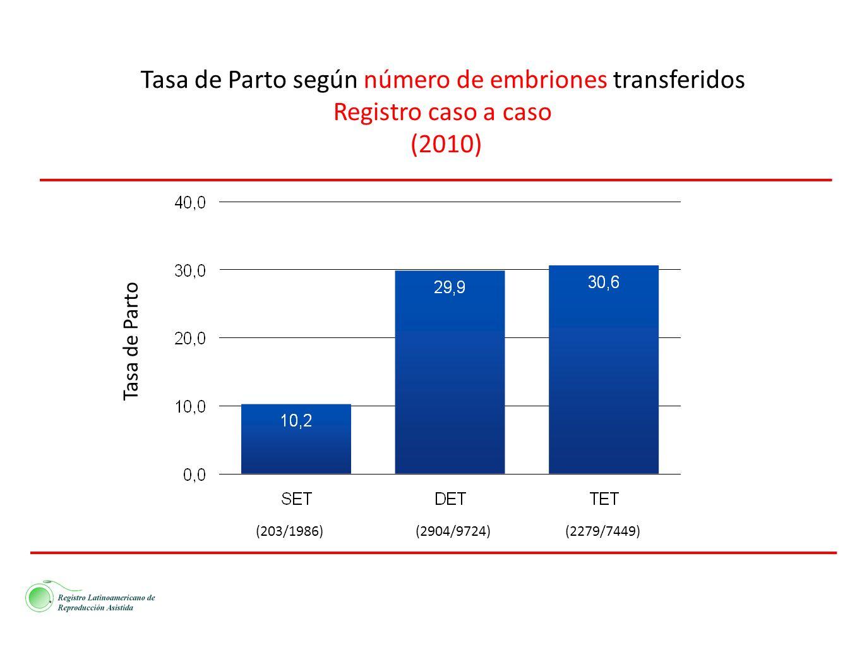 Tasa de Parto según número de embriones transferidos