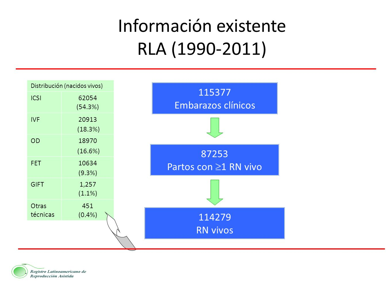 Información existente