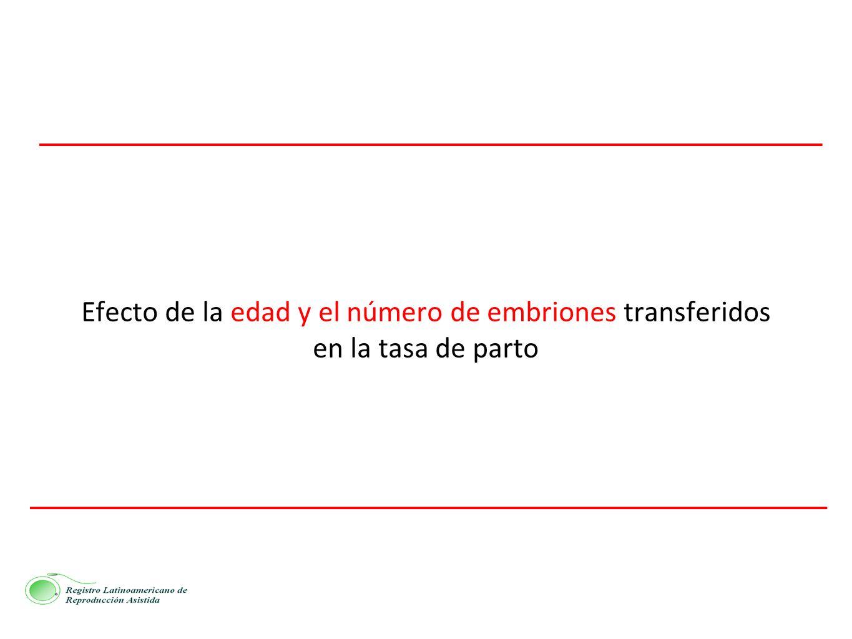 Efecto de la edad y el número de embriones transferidos en la tasa de parto