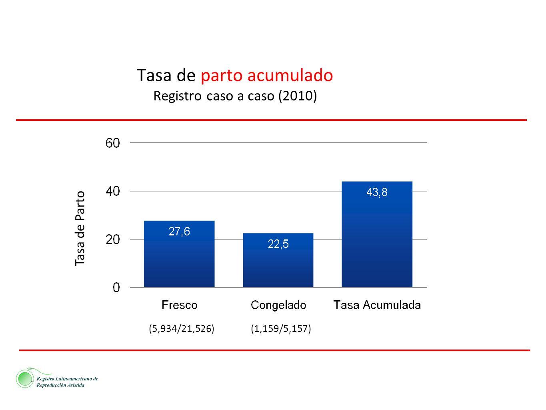 Tasa de parto acumulado Registro caso a caso (2010)