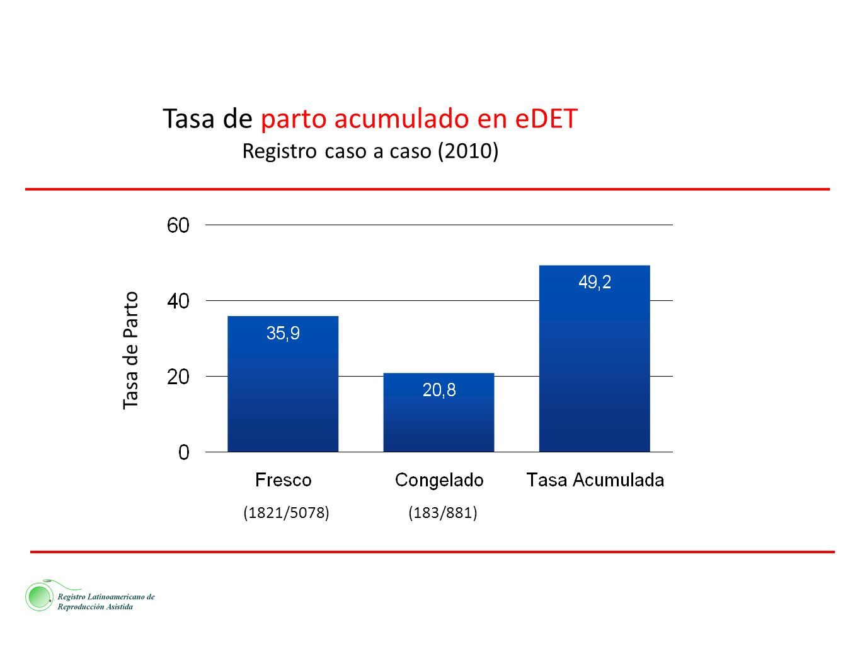 Tasa de parto acumulado en eDET Registro caso a caso (2010)