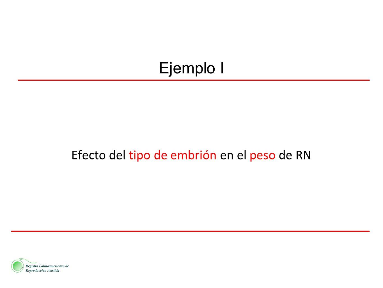 Efecto del tipo de embrión en el peso de RN