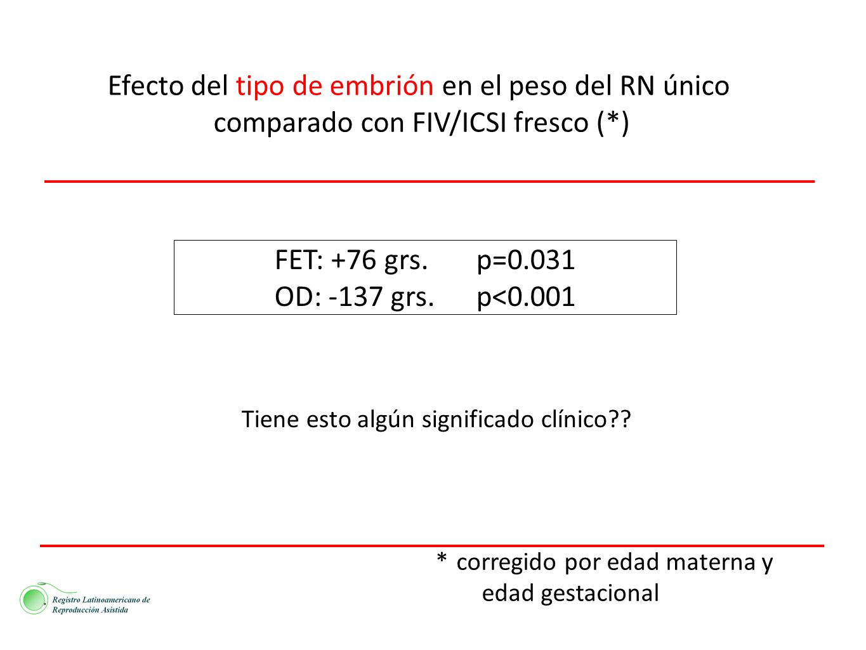Efecto del tipo de embrión en el peso del RN único