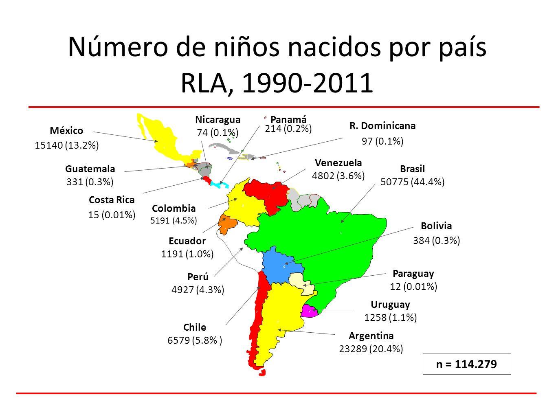 Número de niños nacidos por país RLA, 1990-2011