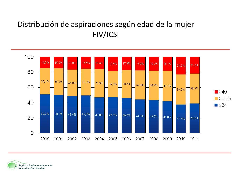 Distribución de aspiraciones según edad de la mujer FIV/ICSI