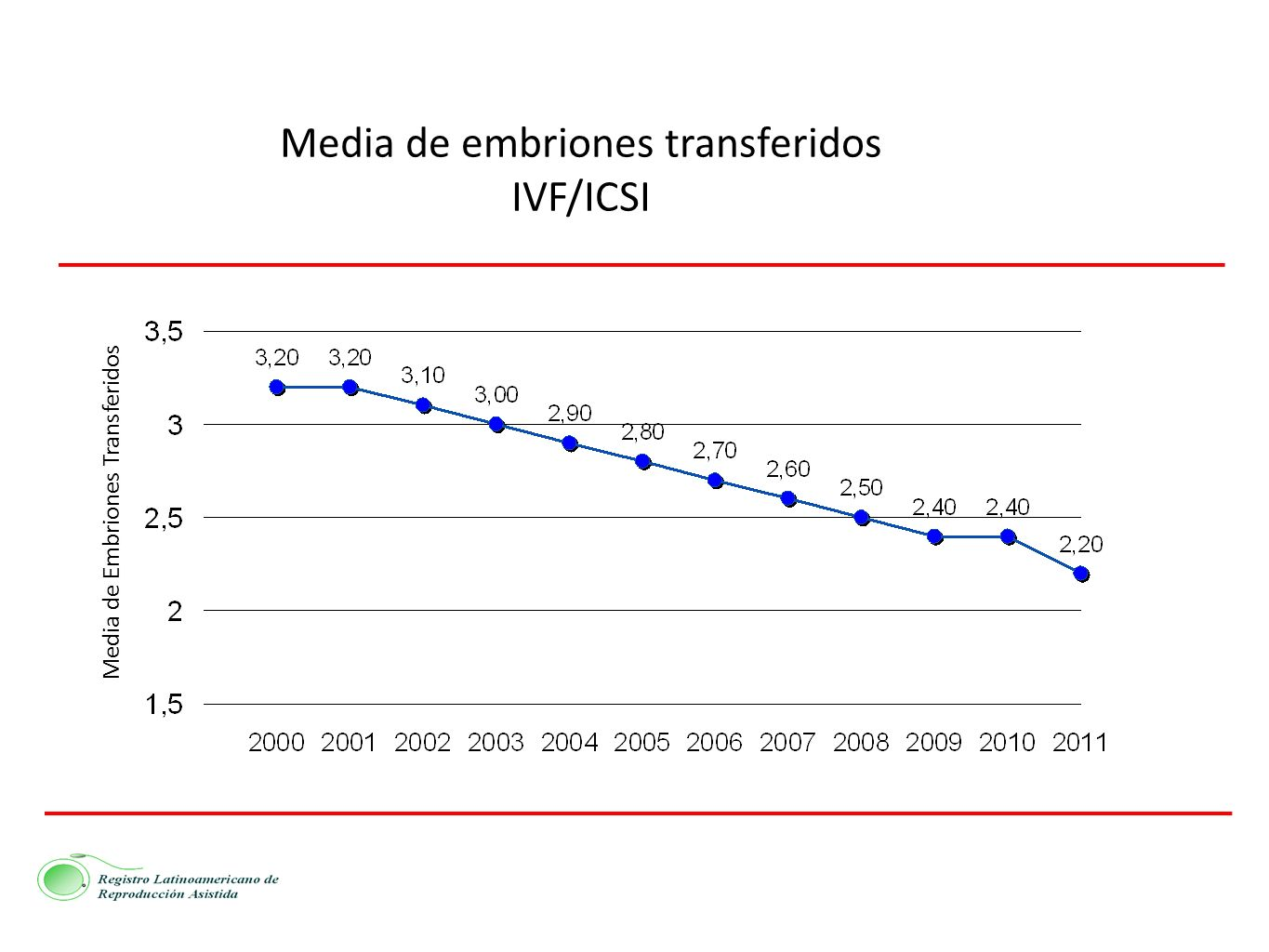 Media de embriones transferidos IVF/ICSI