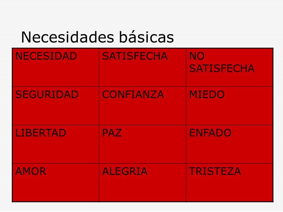 Necesidades básicas NECESIDAD SATISFECHA NO SATISFECHA SEGURIDAD